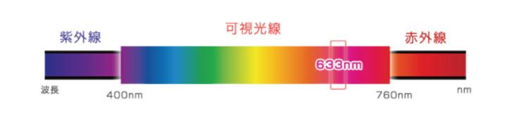 光 色と波長